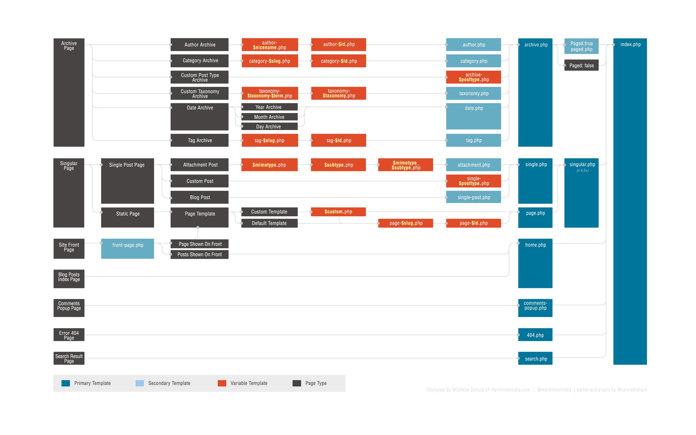 Схема иерархии шаблона